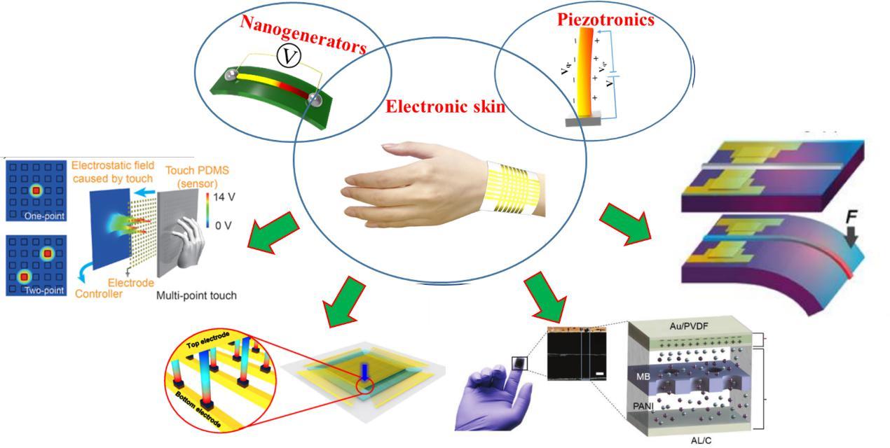 西电材料院在Nano energy发表电子皮肤领域文章